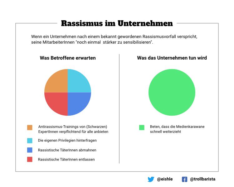 Tortendiagramm Was Betroffene nach einem Rassismusvorfall in einem Unternehmen erwarten (Konsequenzen) vs Was das Unternehmen tun wird (Reden)